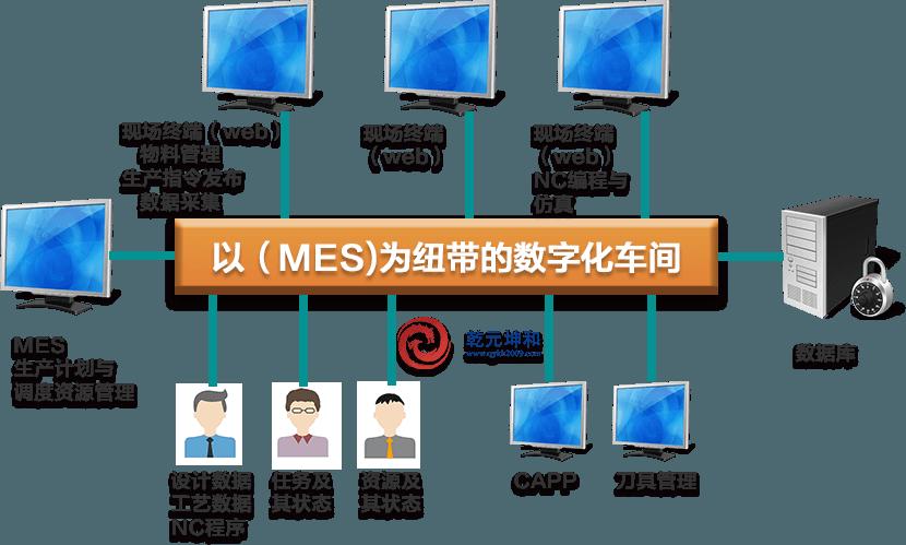 军工行业MES系统