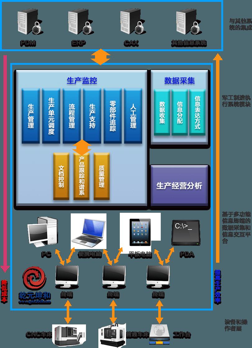军工MES系统