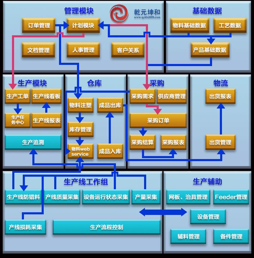 半导体行业mes系统