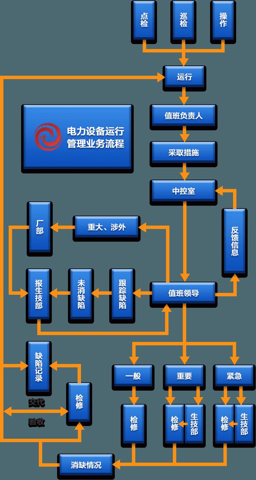 电力设备管理系统