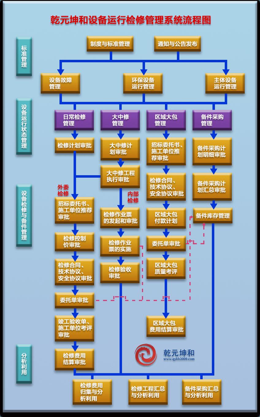 矿山设备管理系统