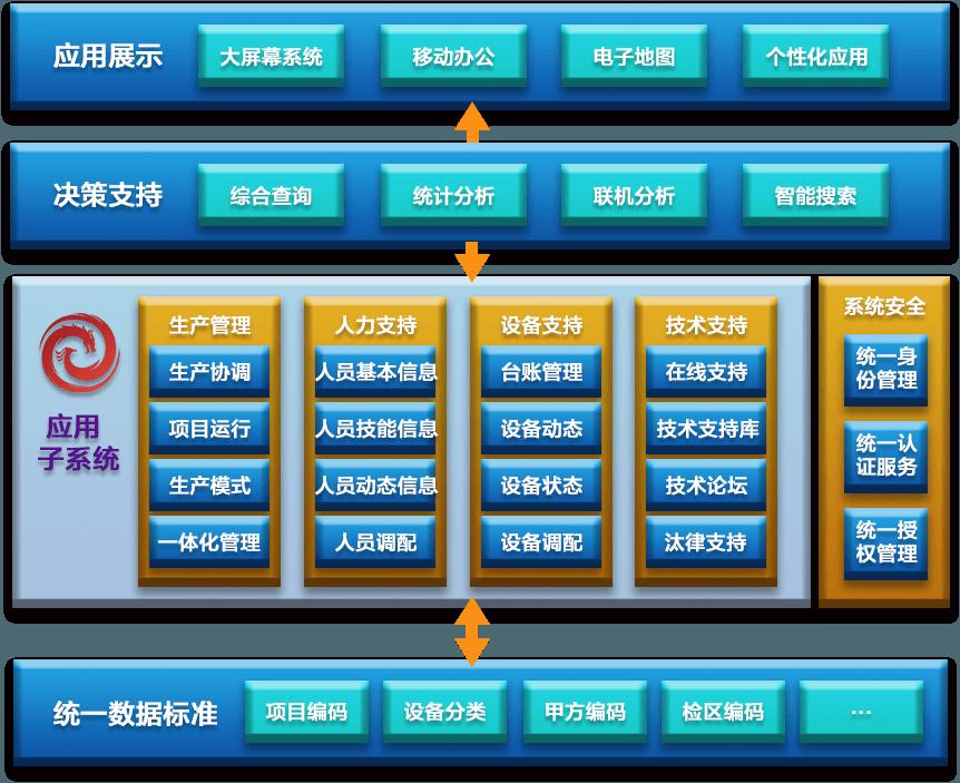 电力生产管理系统