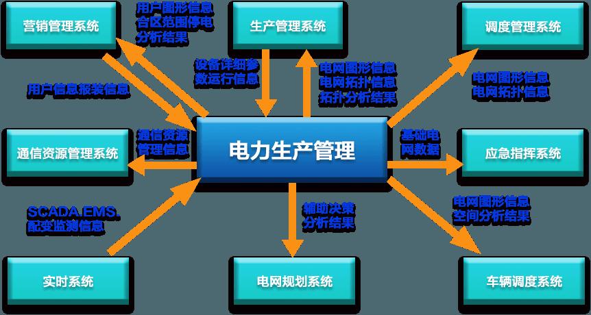电力生产管理