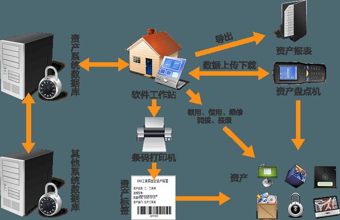 资产管理系统整体流程