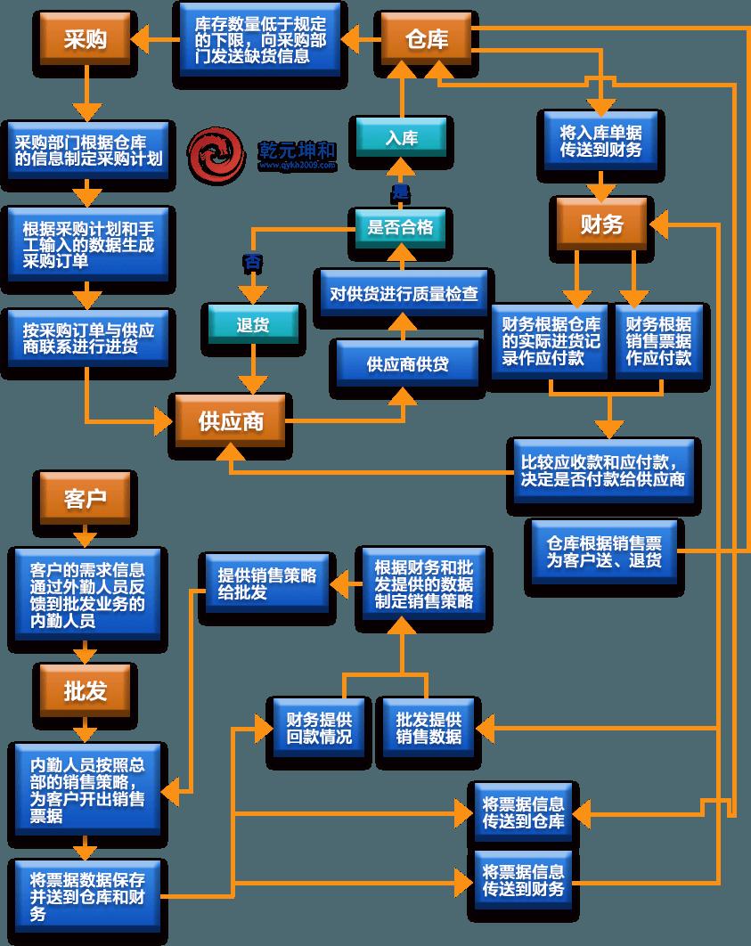SCM系统解决方案流程图