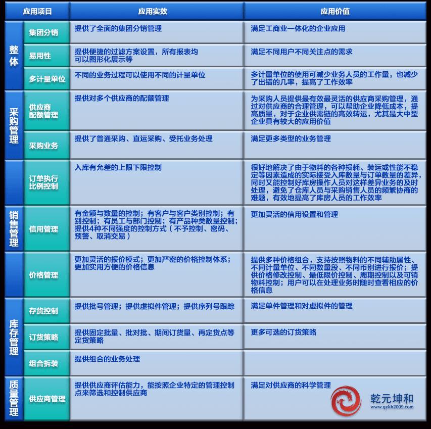 SCM系统功能模块