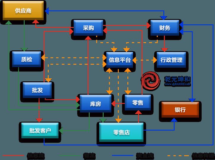 批发业SCM系统解决方案