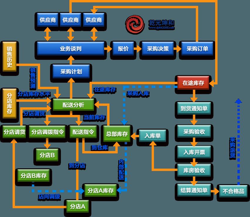 连锁业SCM系统解决方案