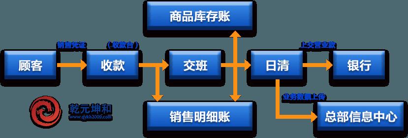 零售业SCM系统解决方案