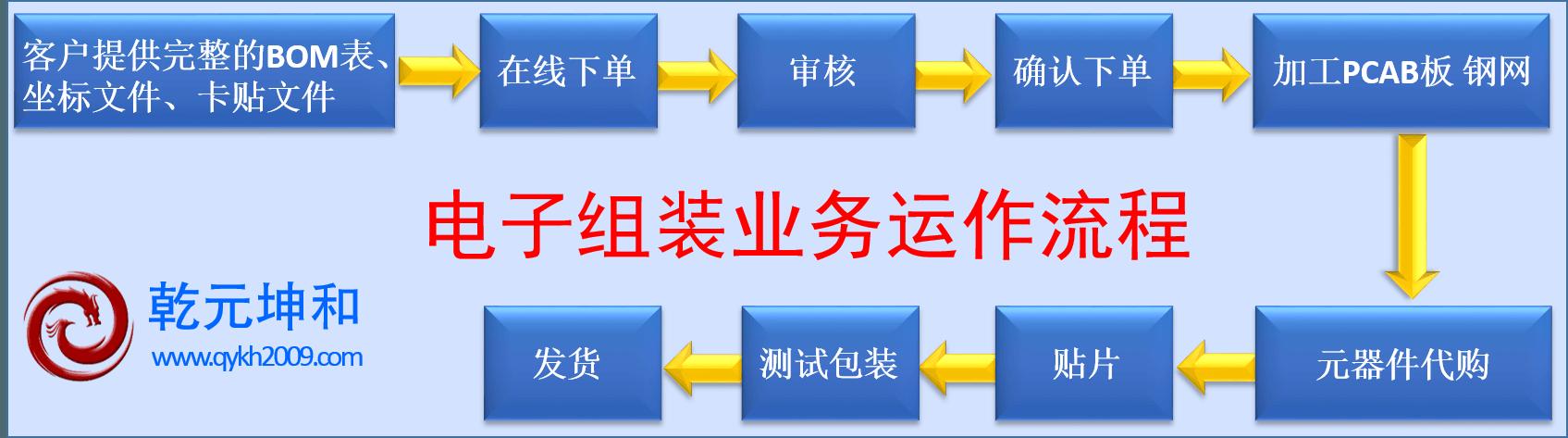 SMT电子组装业务流程