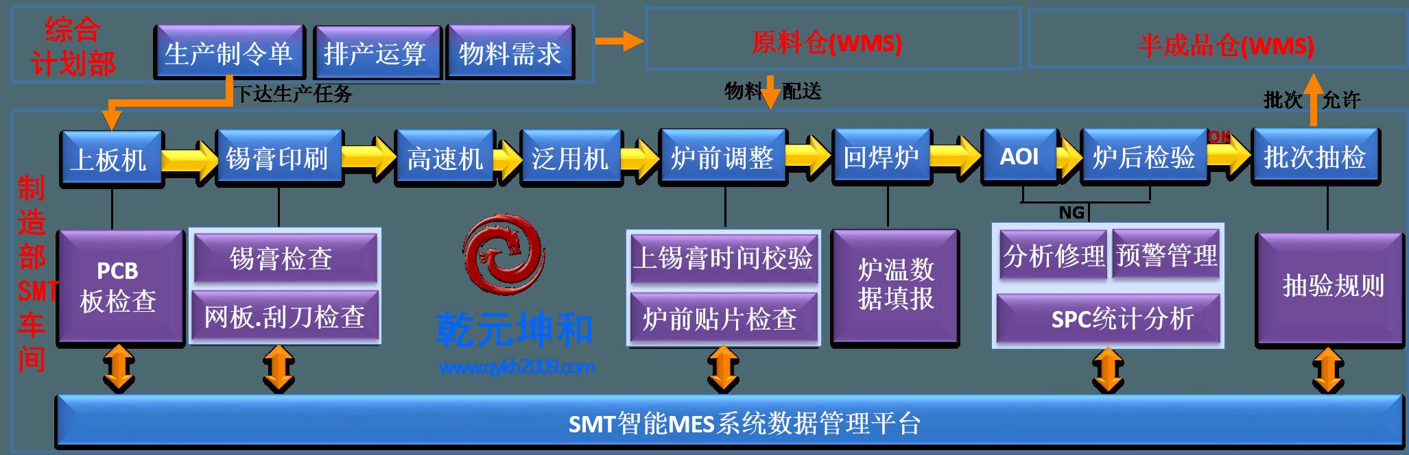 电子组装智能MES系统