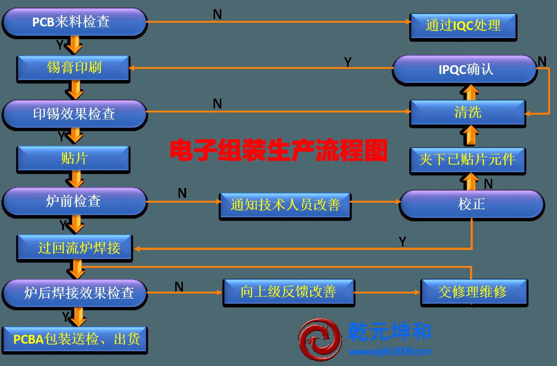 电子组装生产流程图