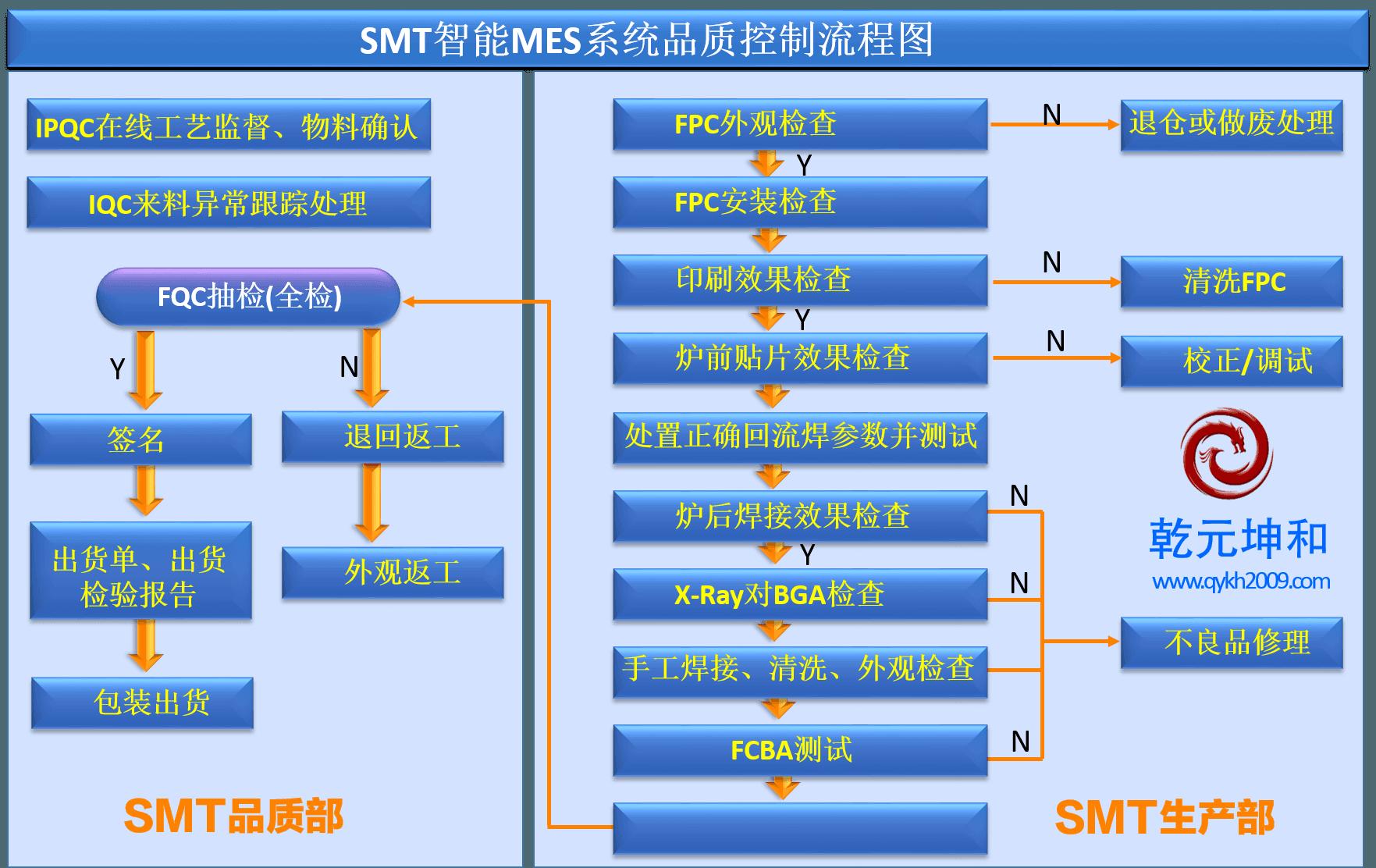 SMT智能MES系统品质控制流程图