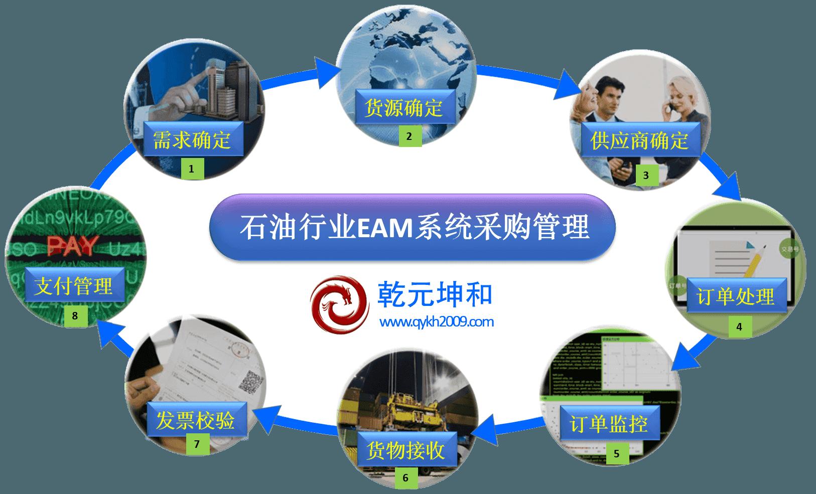 石油行业EAM系统采购管理