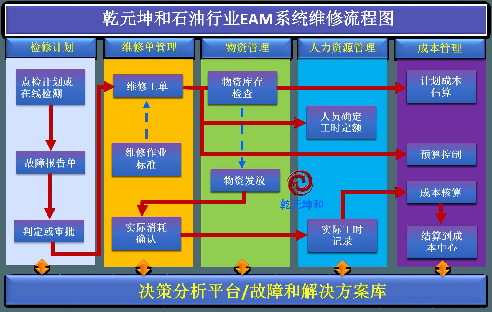 石油行业EAM系统维修流程图
