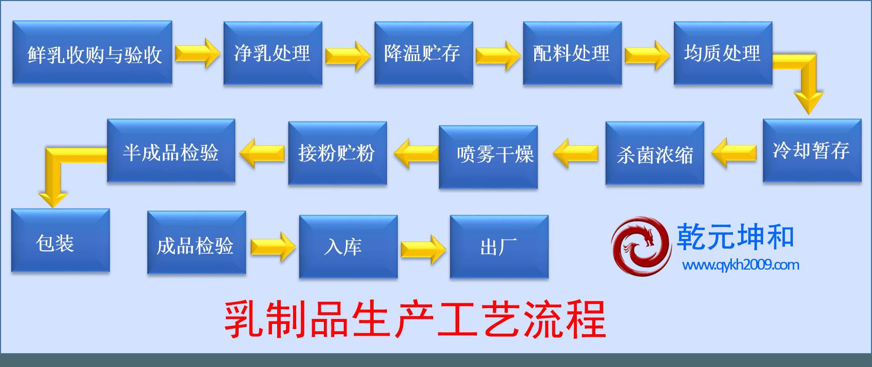 乳制品生产工艺流程