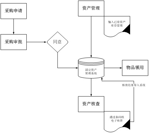 固定资产管理系统实验报告
