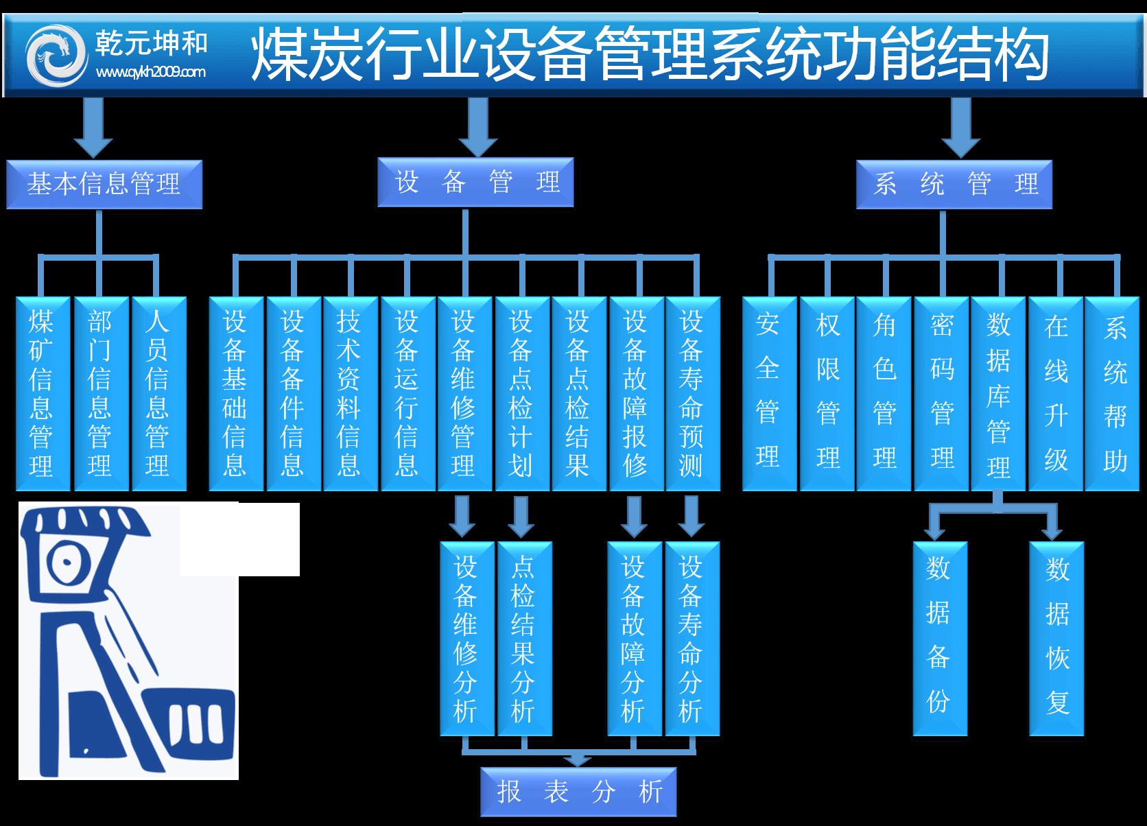 煤炭行业设备管理系统功能结构