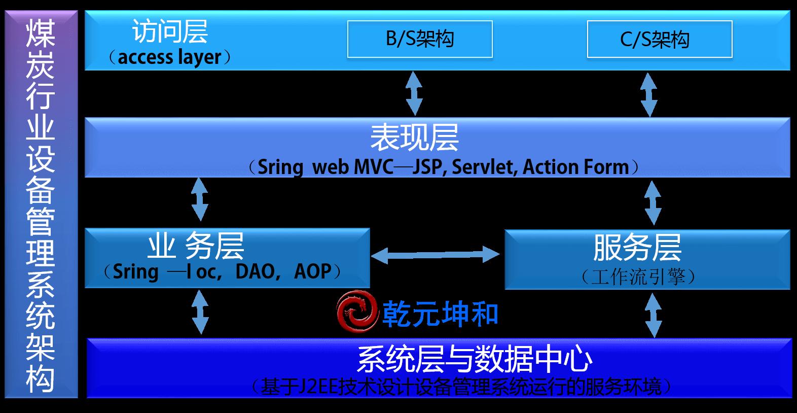 煤炭行业设备管理系统架构