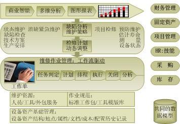 煤矿资产管理系统功能