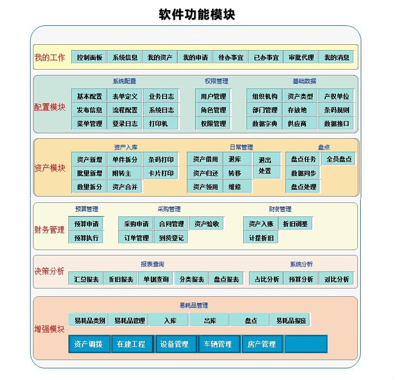 煤矿资产管理系统架构