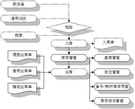 冶炼厂资产管理系统