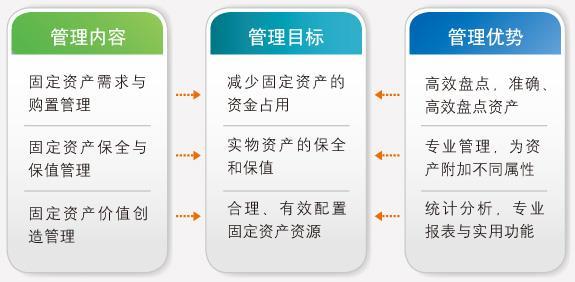 事业单位资产管理系统