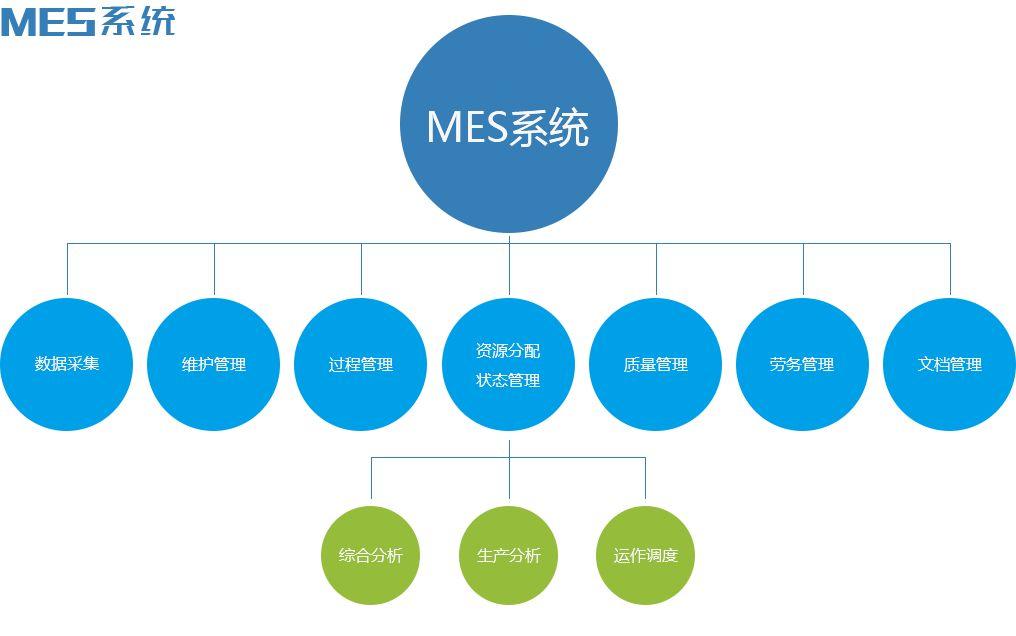 MES系统导入前准备工作