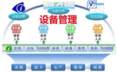 造船厂设备管理系统