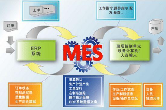 MES系统二次开发需要掌握哪些技术