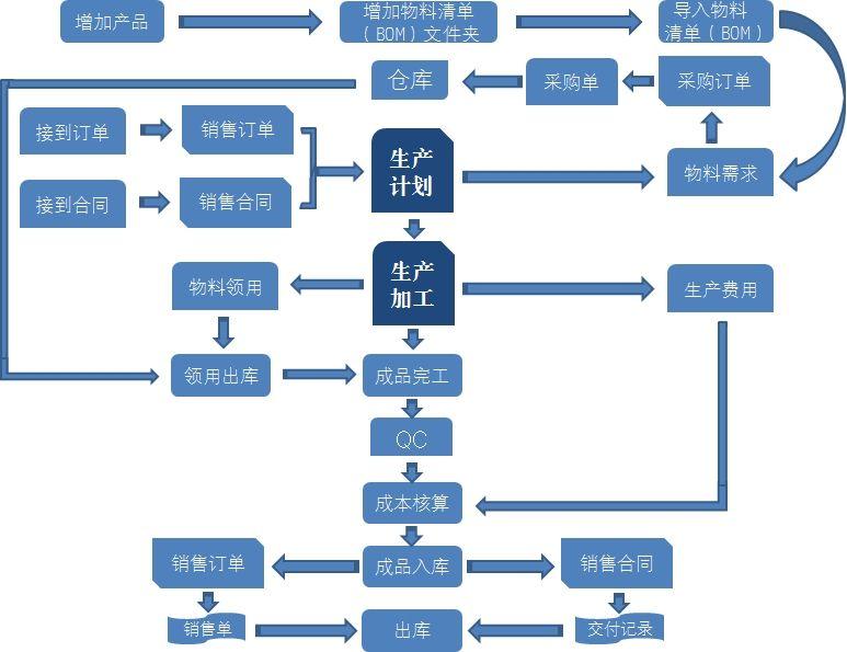 生产过程管理系统
