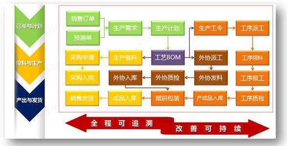 生产进度管理系统