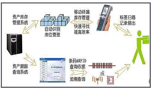 固定资产管理系统 安卓