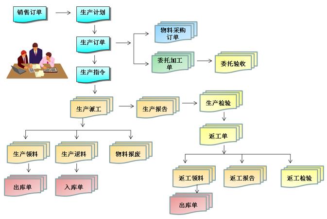 生产加工管理系统