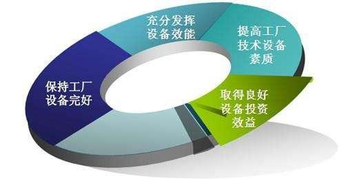 材厂设备管理系统