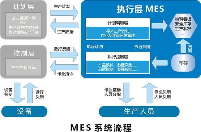 MES系统存在弊端