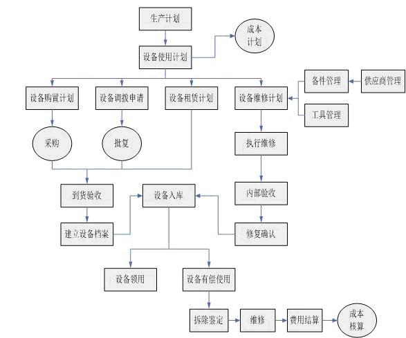 机电设备管理软件