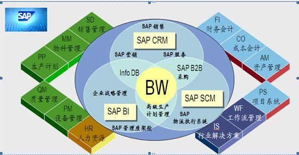 SAP设备管理软件下载