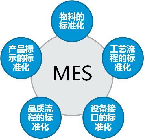 MES系统 台资