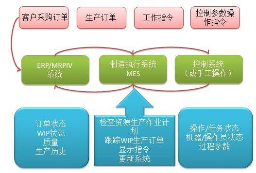 mes系统架构 设计 电子制造业