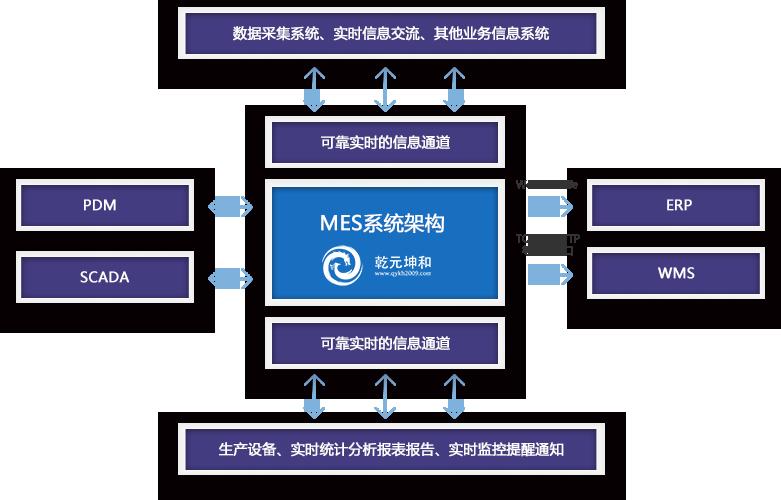 mes系统软件架构