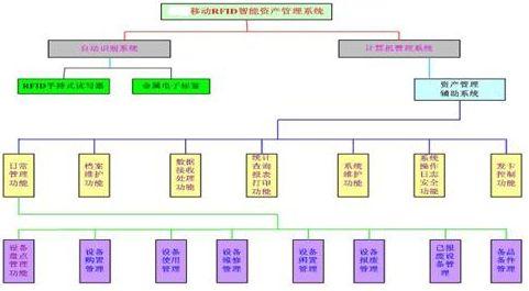 兴化固定资产管理系统
