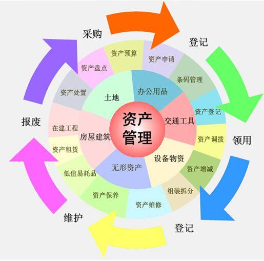 固定资产管理系统操作指南