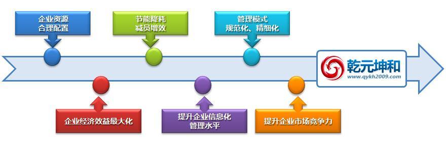 设备管理系统的作用