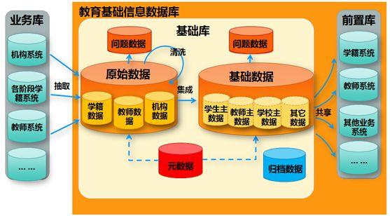教育设备管理系统