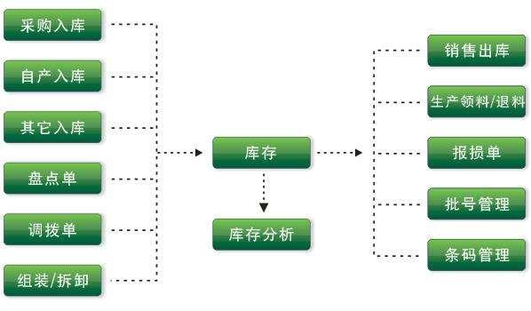 仓库设备管理系统