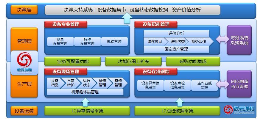 设备管理系统 优势