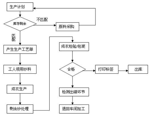 生产工艺管理系统
