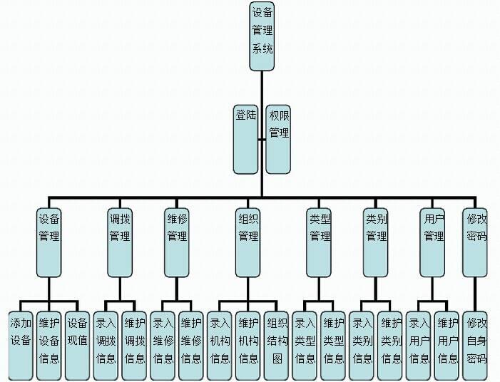 设备管理系统设计方案