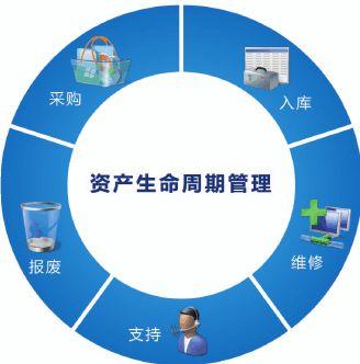 固定资产管理系统项目需求